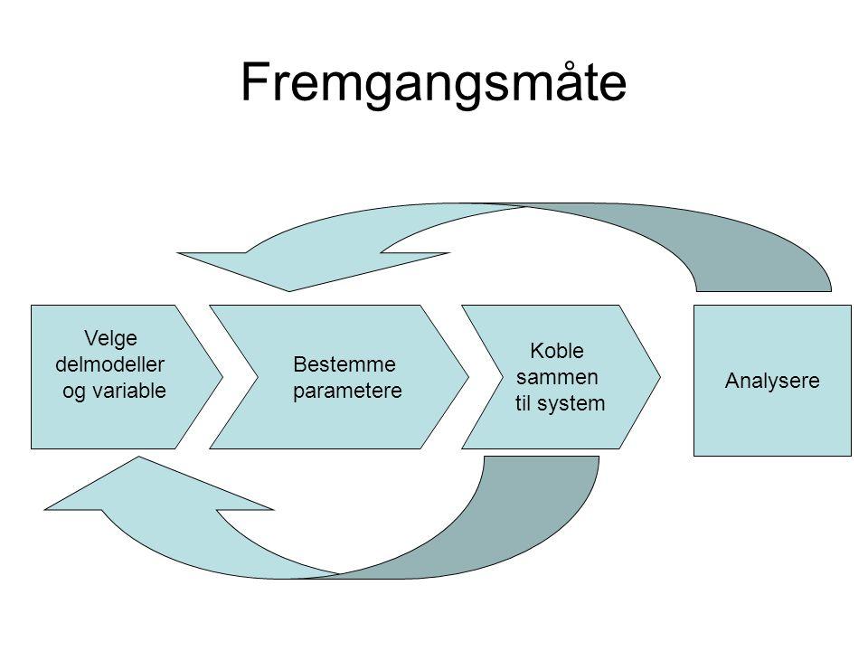 Fremgangsmåte Velge delmodeller og variable Bestemme parametere Koble sammen til system Analysere