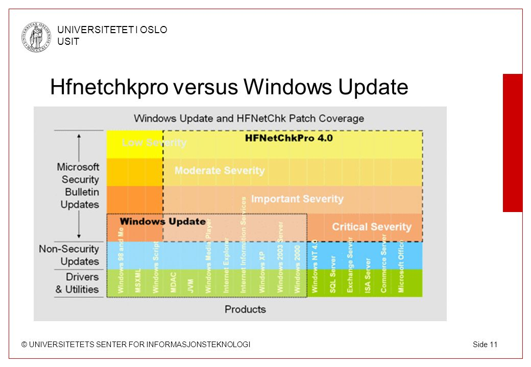 © UNIVERSITETETS SENTER FOR INFORMASJONSTEKNOLOGI UNIVERSITETET I OSLO USIT Side 11 Hfnetchkpro versus Windows Update