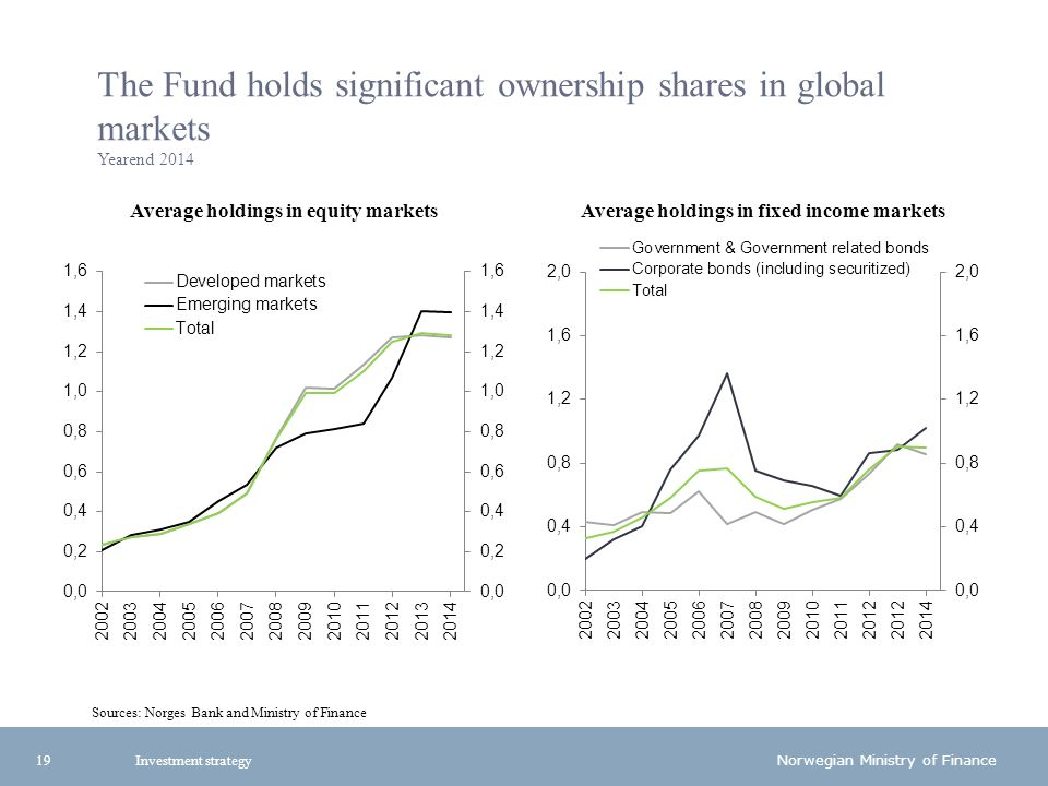 Norwegian Ministry of Finance The Fund holds significant ownership shares in global markets Yearend 2014 Average holdings in equity marketsAverage holdings in fixed income markets 19 Sources: Norges Bank and Ministry of Finance Investment strategy