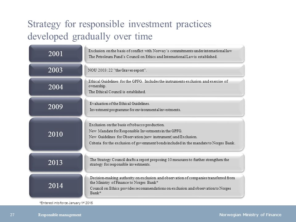 Norwegian Ministry of Finance Strategy for responsible investment practices developed gradually over time 2001 2003 2004 2009 2010 Exclusion on the basis of conflict with Norway's commitments under international law The Petroleum Fund's Council on Ethics and International Law is established.