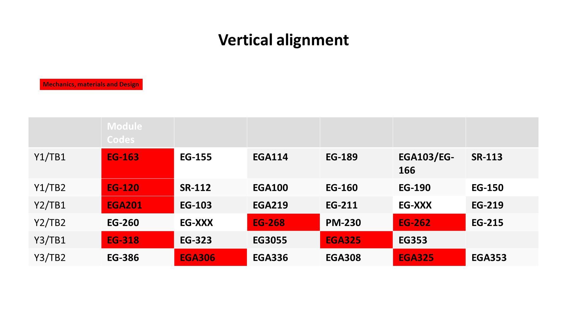 Vertical alignment Module Codes Y1/TB1EG-163EG-155EGA114EG-189EGA103/EG- 166 SR-113 Y1/TB2EG-120SR-112EGA100EG-160EG-190EG-150 Y2/TB1EGA201EG-103EGA219EG-211EG-XXXEG-219 Y2/TB2EG-260EG-XXXEG-268PM-230EG-262EG-215 Y3/TB1EG-318EG-323EG3055EGA325EG353 Y3/TB2EG-386EGA306EGA336EGA308EGA325EGA353 Mechanics, materials and Design