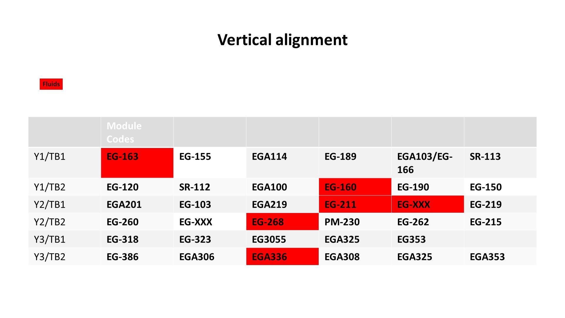 Vertical alignment Module Codes Y1/TB1EG-163EG-155EGA114EG-189EGA103/EG- 166 SR-113 Y1/TB2EG-120SR-112EGA100EG-160EG-190EG-150 Y2/TB1EGA201EG-103EGA219EG-211EG-XXXEG-219 Y2/TB2EG-260EG-XXXEG-268PM-230EG-262EG-215 Y3/TB1EG-318EG-323EG3055EGA325EG353 Y3/TB2EG-386EGA306EGA336EGA308EGA325EGA353 Fluids