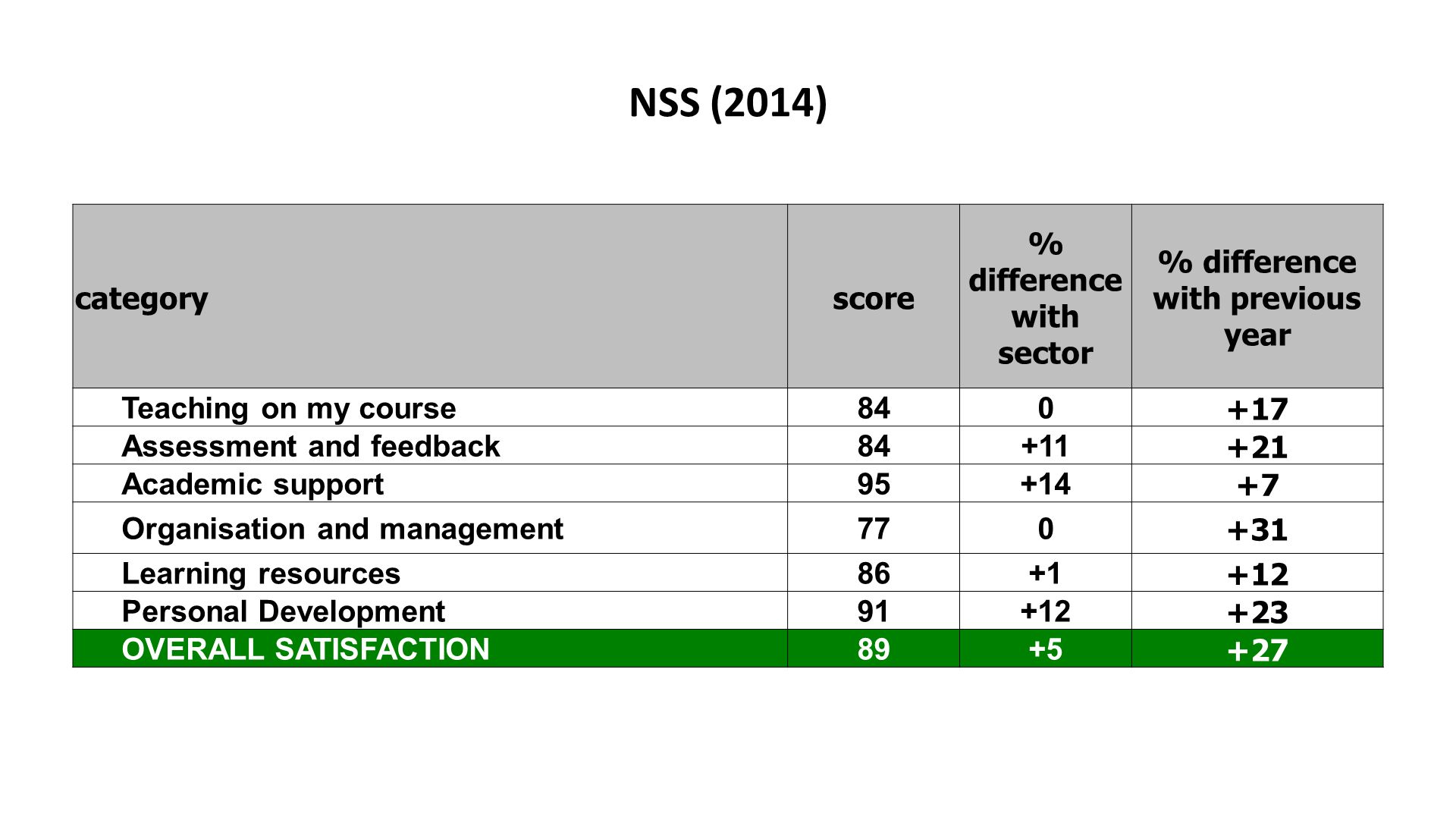 NSS (2014) categoryscore % difference with sector % difference with previous year Teaching on my course840 +17 Assessment and feedback84+11 +21 Academic support95+14 +7 Organisation and management770 +31 Learning resources86+1 +12 Personal Development91+12 +23 OVERALL SATISFACTION89+5 +27