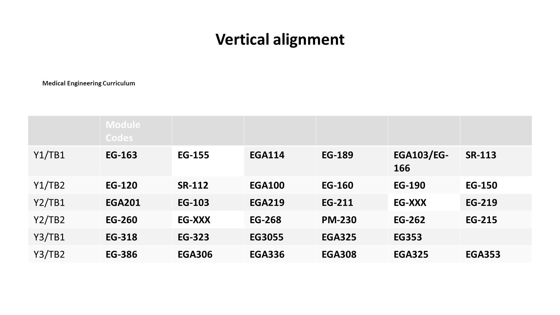 Vertical alignment Module Codes Y1/TB1EG-163EG-155EGA114EG-189EGA103/EG- 166 SR-113 Y1/TB2EG-120SR-112EGA100EG-160EG-190EG-150 Y2/TB1EGA201EG-103EGA219EG-211EG-XXXEG-219 Y2/TB2EG-260EG-XXXEG-268PM-230EG-262EG-215 Y3/TB1EG-318EG-323EG3055EGA325EG353 Y3/TB2EG-386EGA306EGA336EGA308EGA325EGA353 Medical Engineering Curriculum