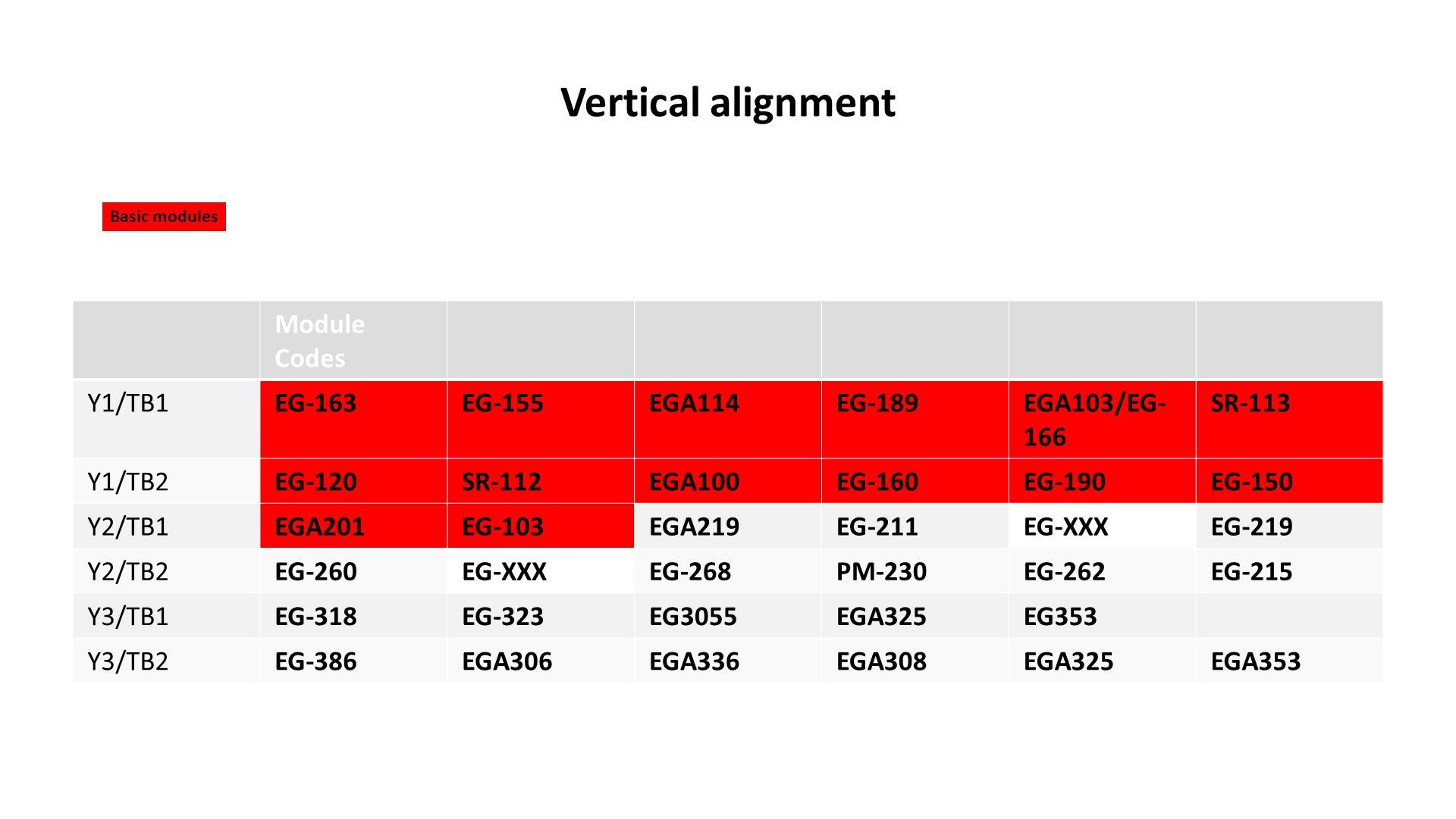 Vertical alignment Module Codes Y1/TB1EG-163EG-155EGA114EG-189EGA103/EG- 166 SR-113 Y1/TB2EG-120SR-112EGA100EG-160EG-190EG-150 Y2/TB1EGA201EG-103EGA219EG-211EG-XXXEG-219 Y2/TB2EG-260EG-XXXEG-268PM-230EG-262EG-215 Y3/TB1EG-318EG-323EG3055EGA325EG353 Y3/TB2EG-386EGA306EGA336EGA308EGA325EGA353 Basic modules