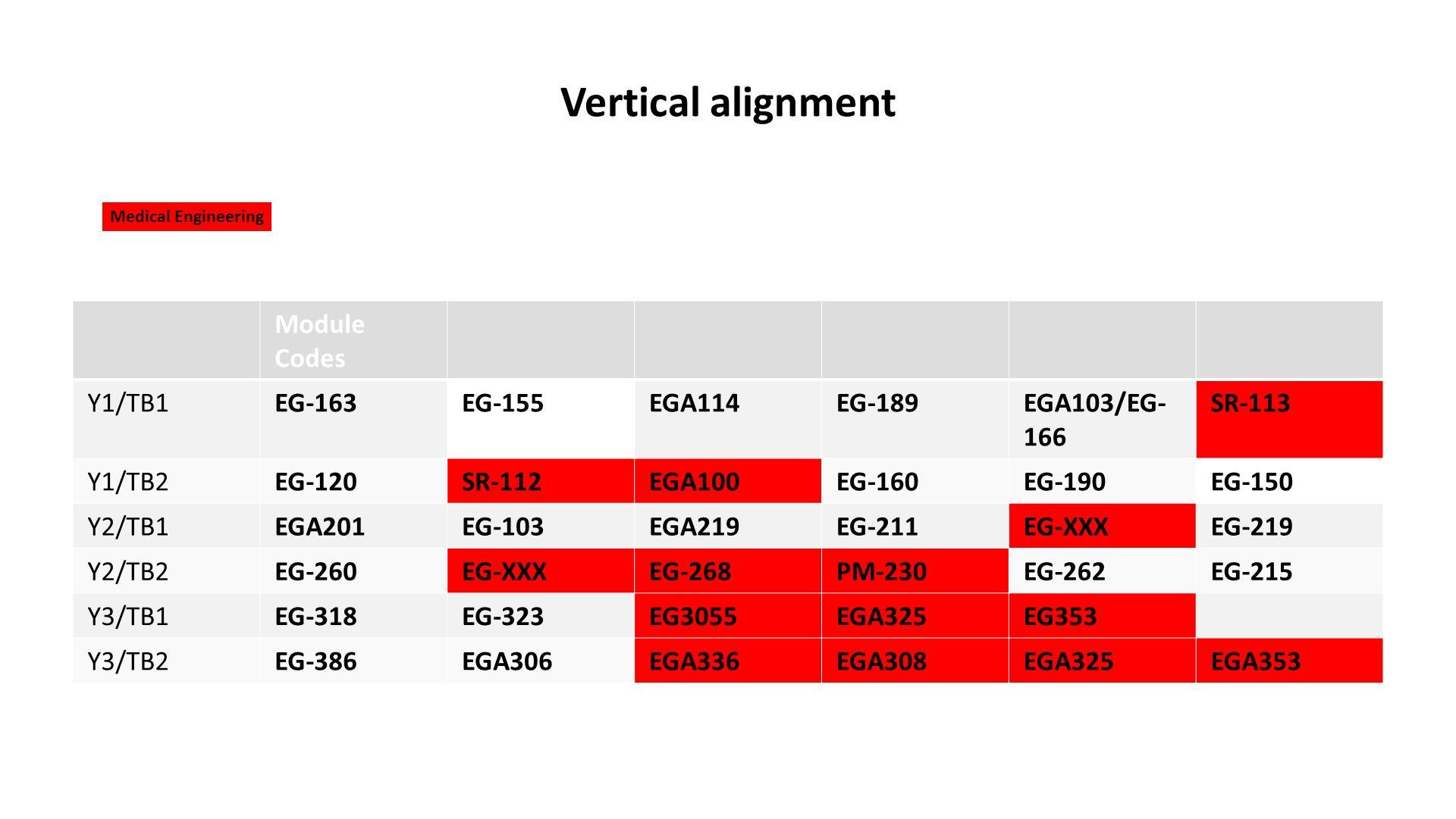 Vertical alignment Module Codes Y1/TB1EG-163EG-155EGA114EG-189EGA103/EG- 166 SR-113 Y1/TB2EG-120SR-112EGA100EG-160EG-190EG-150 Y2/TB1EGA201EG-103EGA219EG-211EG-XXXEG-219 Y2/TB2EG-260EG-XXXEG-268PM-230EG-262EG-215 Y3/TB1EG-318EG-323EG3055EGA325EG353 Y3/TB2EG-386EGA306EGA336EGA308EGA325EGA353 Medical Engineering