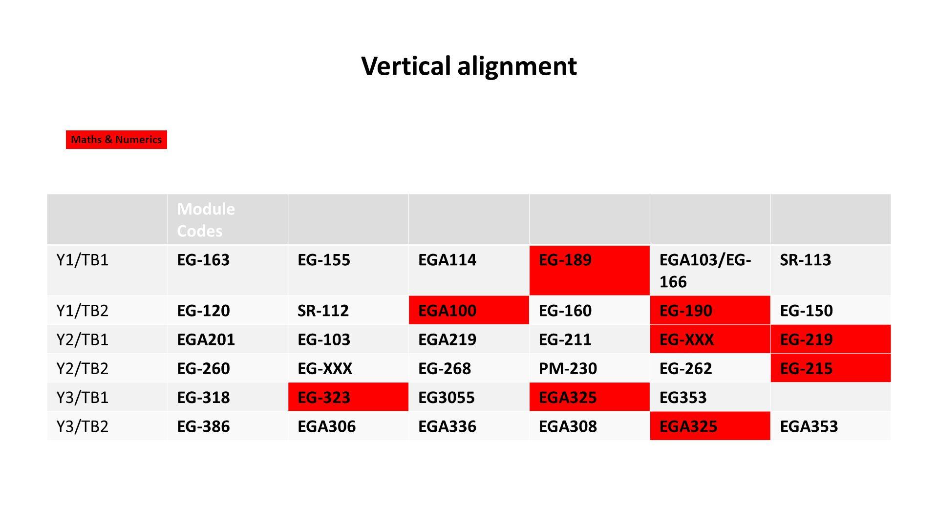 Vertical alignment Module Codes Y1/TB1EG-163EG-155EGA114EG-189EGA103/EG- 166 SR-113 Y1/TB2EG-120SR-112EGA100EG-160EG-190EG-150 Y2/TB1EGA201EG-103EGA219EG-211EG-XXXEG-219 Y2/TB2EG-260EG-XXXEG-268PM-230EG-262EG-215 Y3/TB1EG-318EG-323EG3055EGA325EG353 Y3/TB2EG-386EGA306EGA336EGA308EGA325EGA353 Maths & Numerics
