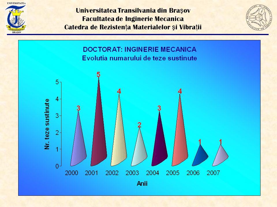Universitatea Transilvania din Bra ş ov Facultatea de Inginerie Mecanica Catedra de Rezisten ţ a Materialelor ş i Vibra ţ ii 1.
