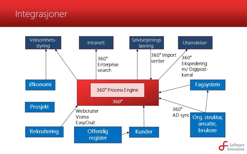 Fagsystem Integrasjoner Org. struktur, ansatte, brukere Intranett Virksomhets- styring 360° 360° Process Engine Selvbetjenings løsning Utsendelser Kun