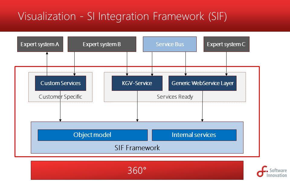 Ett felles rammeverk for integrasjonsarkitektur Forenkler nye integrasjoner Samme rammeverk hos alle kunder, velutprøvd.