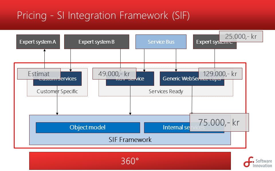 Bundled services Generic WebService Layer SIF Framework Generic WebService Layer Installation 4 hr Workshop «Generic WebService Layer» Service Ready