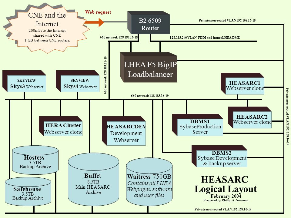 LHEA F5 BigIP Loadbalancer Hostess 3.5TB Backup Archive Buffet 8.5TB Main HEASARC Archive Waitress 750GB Contains all LHEA Webpages, software and user files Safehouse 3.5TB Backup Archive HEASARC1 Webserver clone HEASARC2 Webserver clone HEASARCDEV Development Webserver HERA Cluster Webserver clone SKYVIEW Skys4 Webserver DBMS1 SybaseProduction Server SKYVIEW Skys3 Webserver DBMS2 Sybase Development & backup server Private non-routed VLAN 192.168.16-19 128.183.240 VLAN FDDI and future LHEA DMZ Private non-routed VLAN 192.