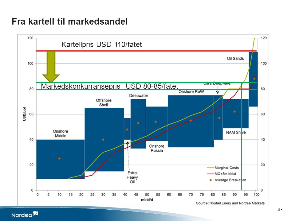Fra kartell til markedsandel 6 Kartellpris USD 110/fatet Markedskonkurransepris USD 80-85/fatet