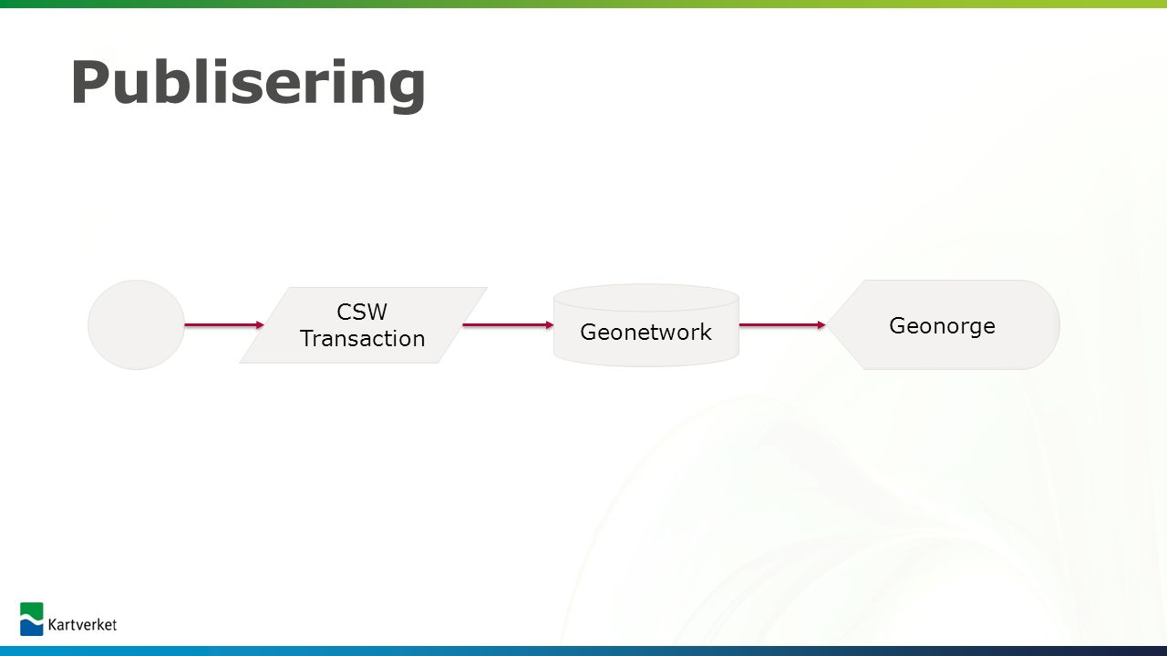 PubliseringPublisering Geonorge CSW Transaction Geonetwork