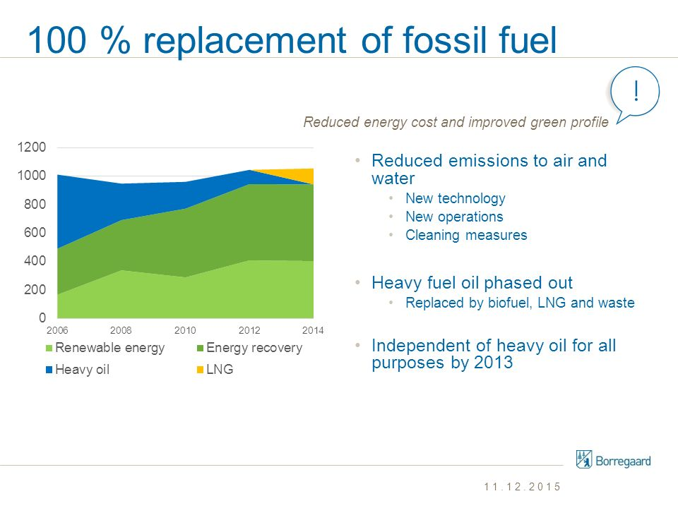 100 % replacement of fossil fuel Reduced emissions to air and water New technology New operations Cleaning measures Heavy fuel oil phased out Replaced
