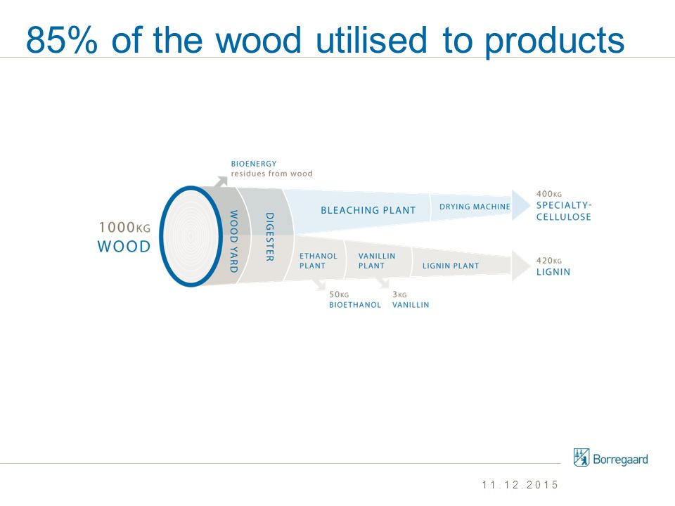 85% of the wood utilised to products 11.12.2015