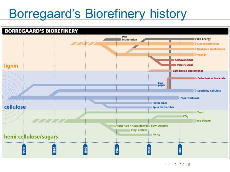 Borregaard's Biorefinery history 11.12.2015