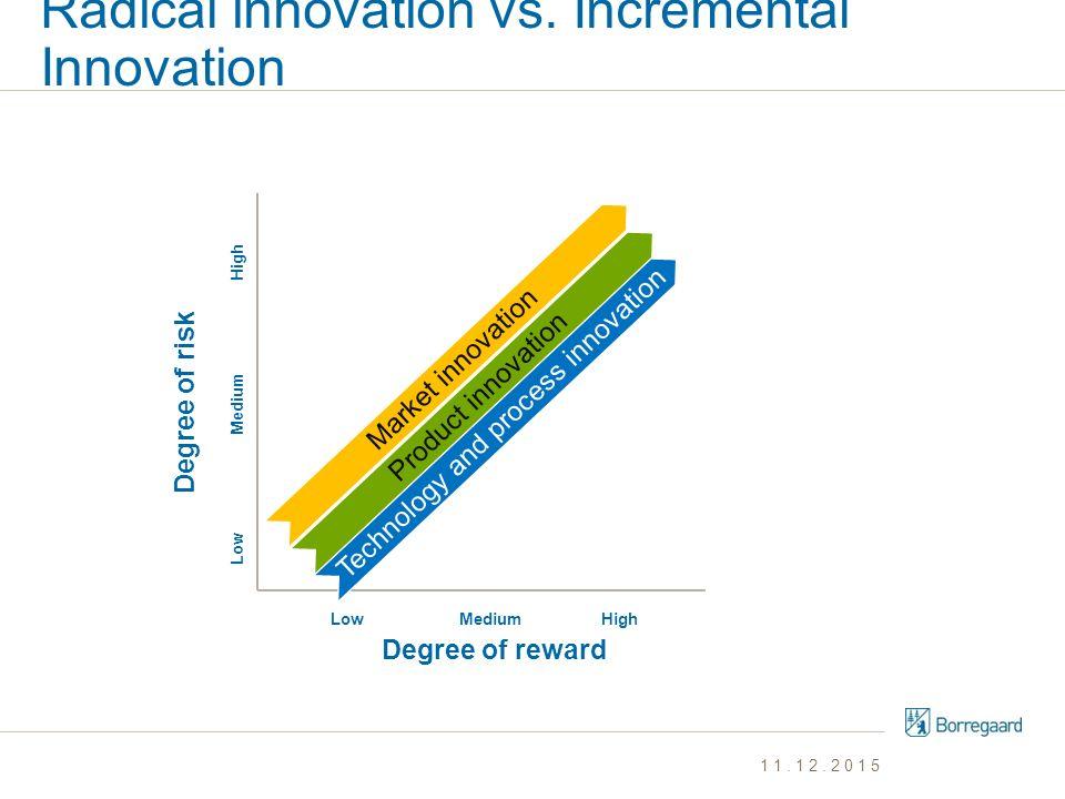 Radical innovation vs. Incremental Innovation 11.12.2015 Degree of reward Degree of risk High Medium Low Market innovationProduct innovationTechnology