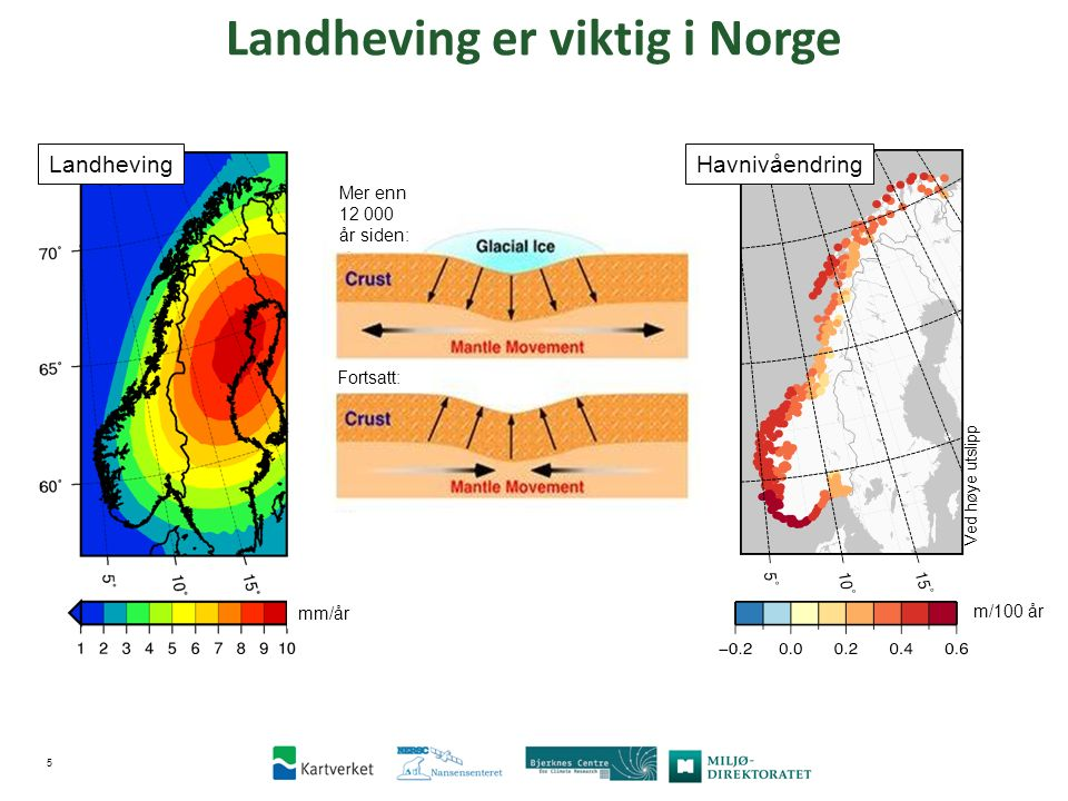 Mer enn 12 000 år siden: Fortsatt: 5 Ved høye utslipp m/100 år Havnivåendring Landheving er viktig i Norge Landheving mm/år