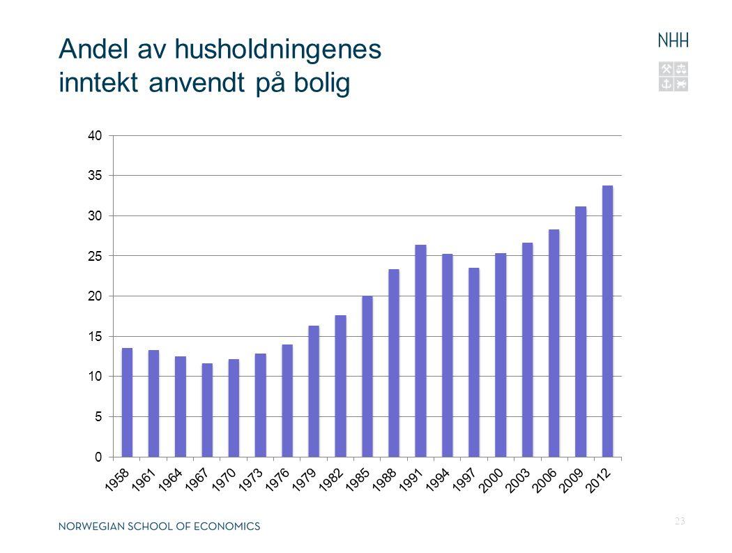 Andel av husholdningenes inntekt anvendt på bolig 23