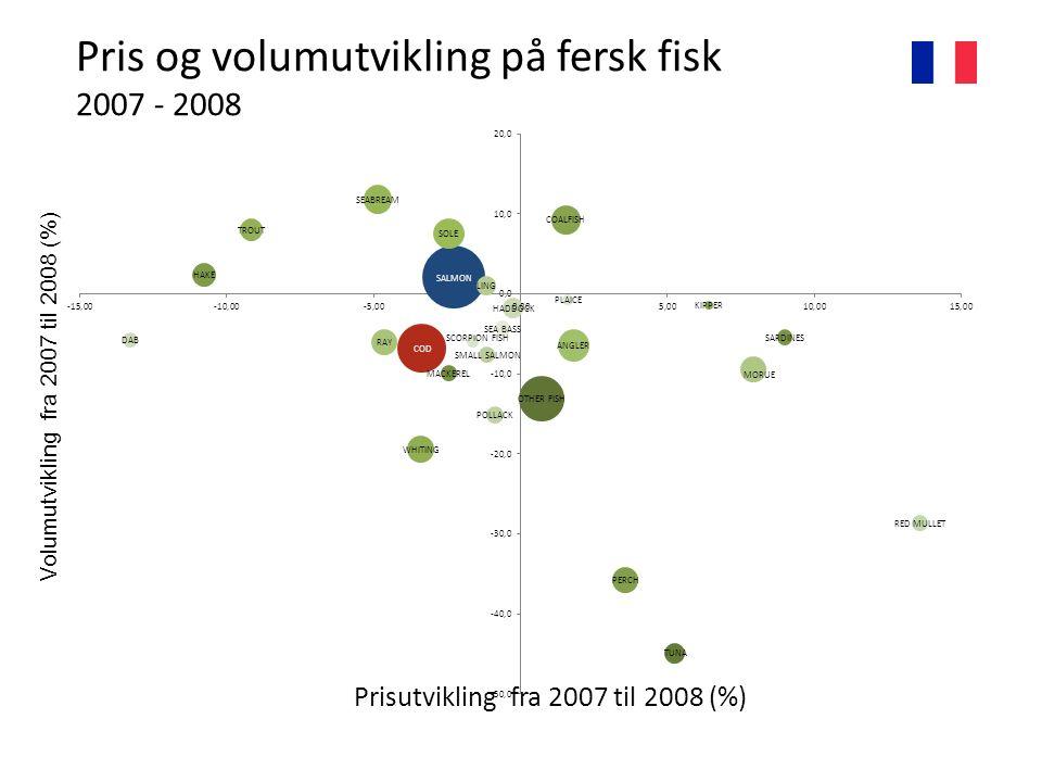 Pris og volumutvikling på fersk fisk 2007 - 2008