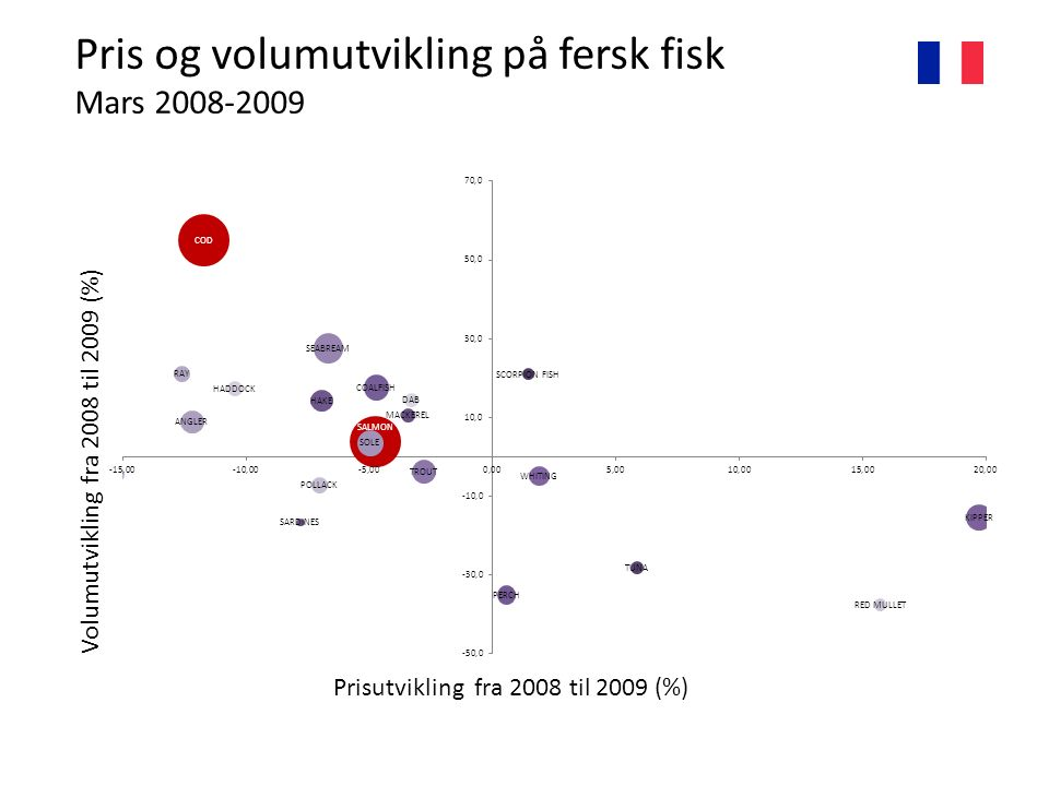 Pris og volumutvikling på fersk fisk Mars 2008-2009