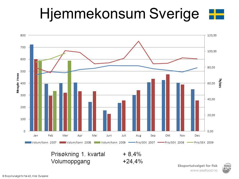 Hjemmekonsum Sverige © Eksportutvalget for fisk AS, Kilde: Europanel Prisøkning 1.