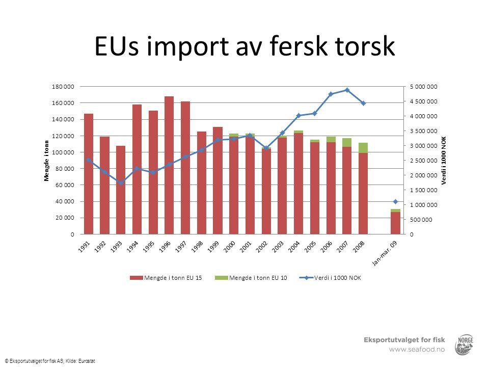 © Eksportutvalget for fisk AS, Kilde: SSB Eksport av oppdrettstorsk © Eksportutvalget for fisk AS, Kilde: SSB