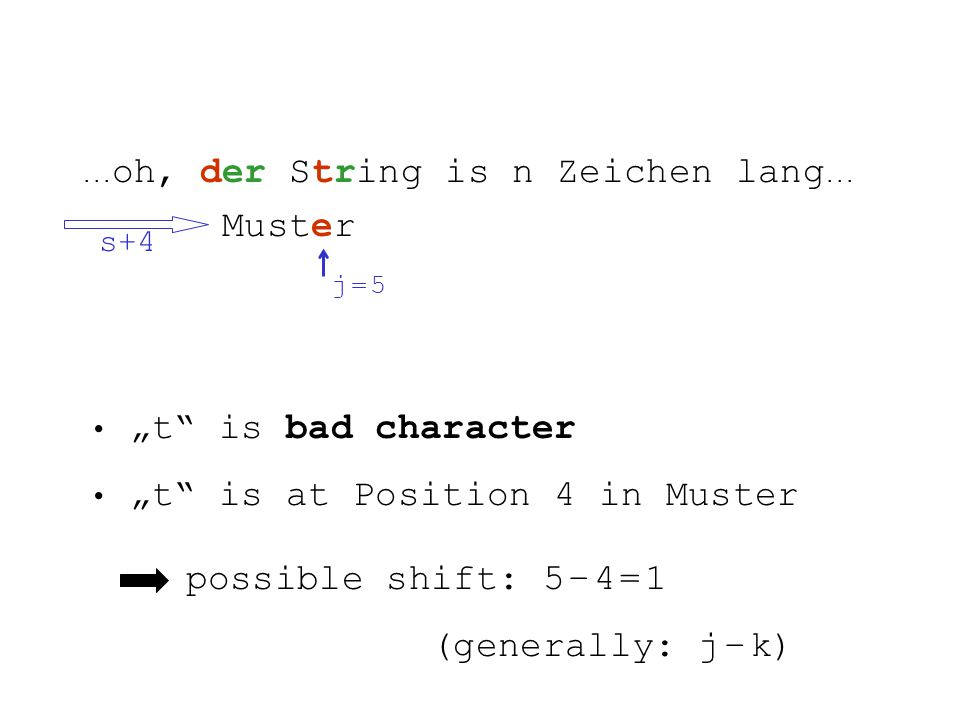 ... oh, der String is n Zeichen lang... Muster s+4 j = 5j = 5 t is bad character t is at Position 4 in Muster possible shift: 5 – 4 = 1 (generally: j
