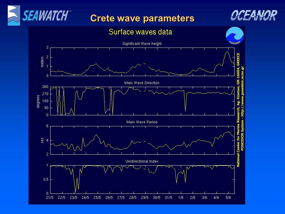 Crete wave parameters