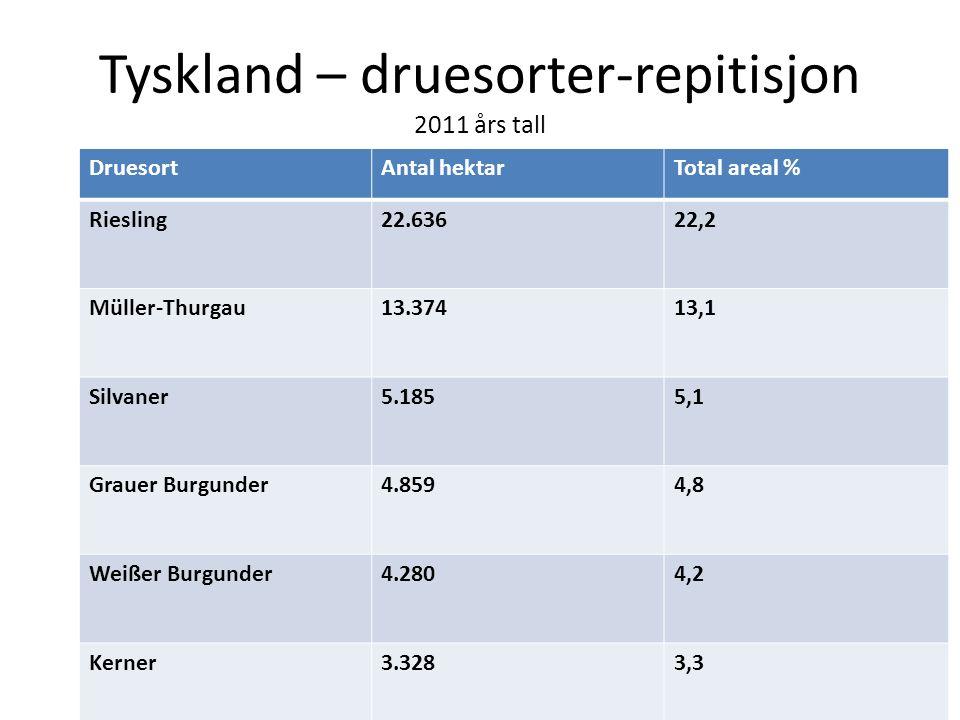 Tyskland – druesorter druesortAntal hektarTotal areal i % Spätburgunder11.75611,5 Dornfelder8.0097,8 Blauer Portugieser3.9663,9 Trollinger2.3782,3 Schwarzriesling2.1982,2 2011 års tall