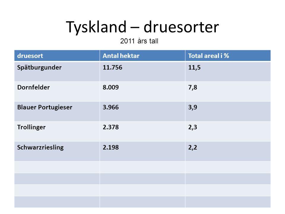 Tyskland – druesorter druesortAntal hektarTotal areal i % Spätburgunder11.75611,5 Dornfelder8.0097,8 Blauer Portugieser3.9663,9 Trollinger2.3782,3 Sch