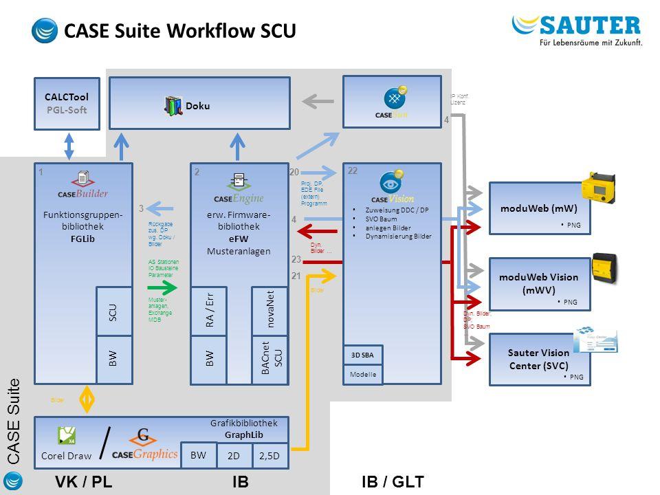 CASE Suite Dyn. Bilder … Proj. DP, EDE File (extern) Programm CASE Suite Workflow SCU moduWeb Vision (mWV) PNG Bilder AS Stationen IO Bausteine Parame