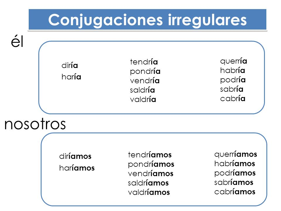 Før å gi råd (på en høflig måte) For å anbefale (på en høflig måte) For å uttrykke noe hypotetisk Før å gi råd (på en høflig måte) For å anbefale (på en høflig måte) For å uttrykke noe hypotetisk ¿Tú qué harías.