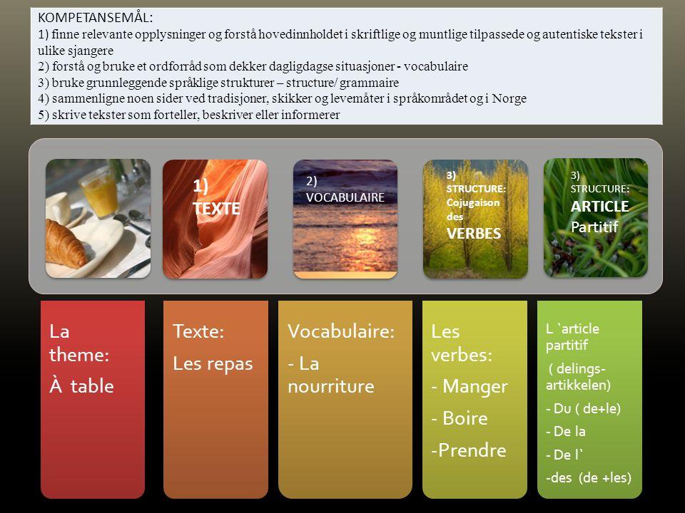 La theme: À table Texte: Les repas Vocabulaire: - La nourriture Les verbes: - Manger - Boire -Prendre L `article partitif ( delings- artikkelen) - Du ( de+le) - De la - De l` -des (de +les) 1) TEXTE 3) STRUCTURE: Cojugaison des VERBES 3) STRUCTURE: ARTICLE Partitif 2) VOCABULAIRE KOMPETANSEMÅL: 1) finne relevante opplysninger og forstå hovedinnholdet i skriftlige og muntlige tilpassede og autentiske tekster i ulike sjangere 2) forstå og bruke et ordforråd som dekker dagligdagse situasjoner - vocabulaire 3) bruke grunnleggende språklige strukturer – structure/ grammaire 4) sammenligne noen sider ved tradisjoner, skikker og levemåter i språkområdet og i Norge 5) skrive tekster som forteller, beskriver eller informerer