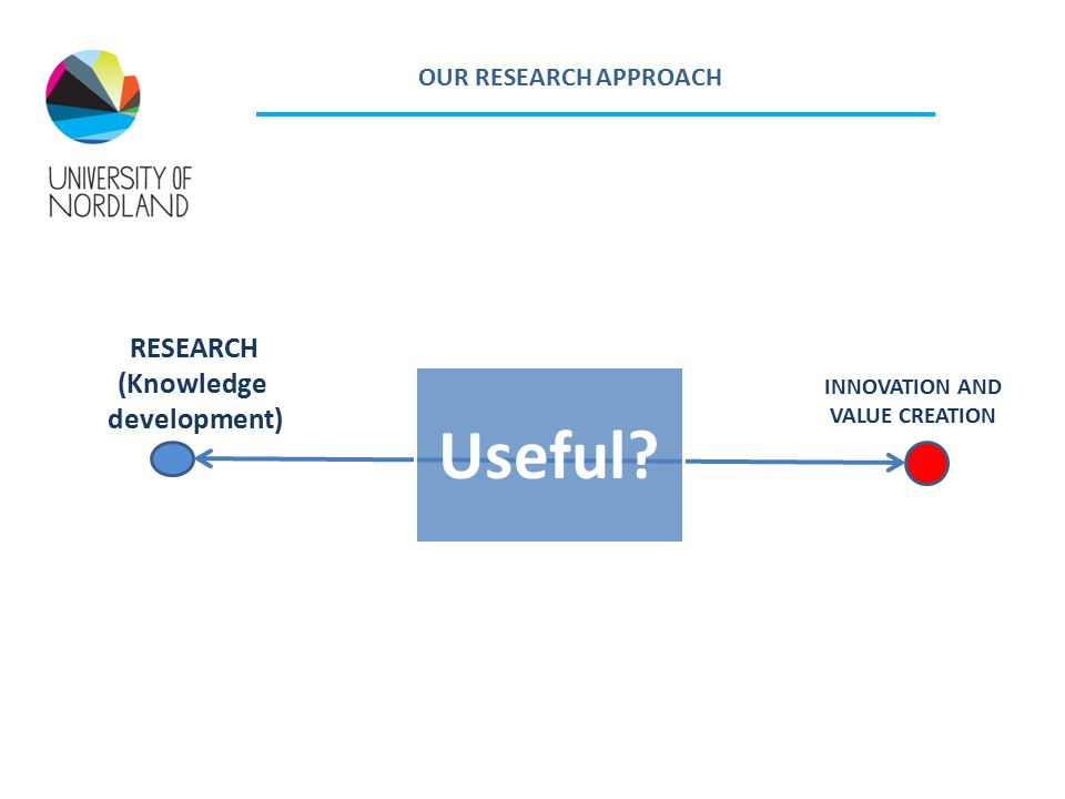 OUR RESEARCH APPROACH RESEARCH (Knowledge development) INNOVATION AND VALUE CREATION Useful
