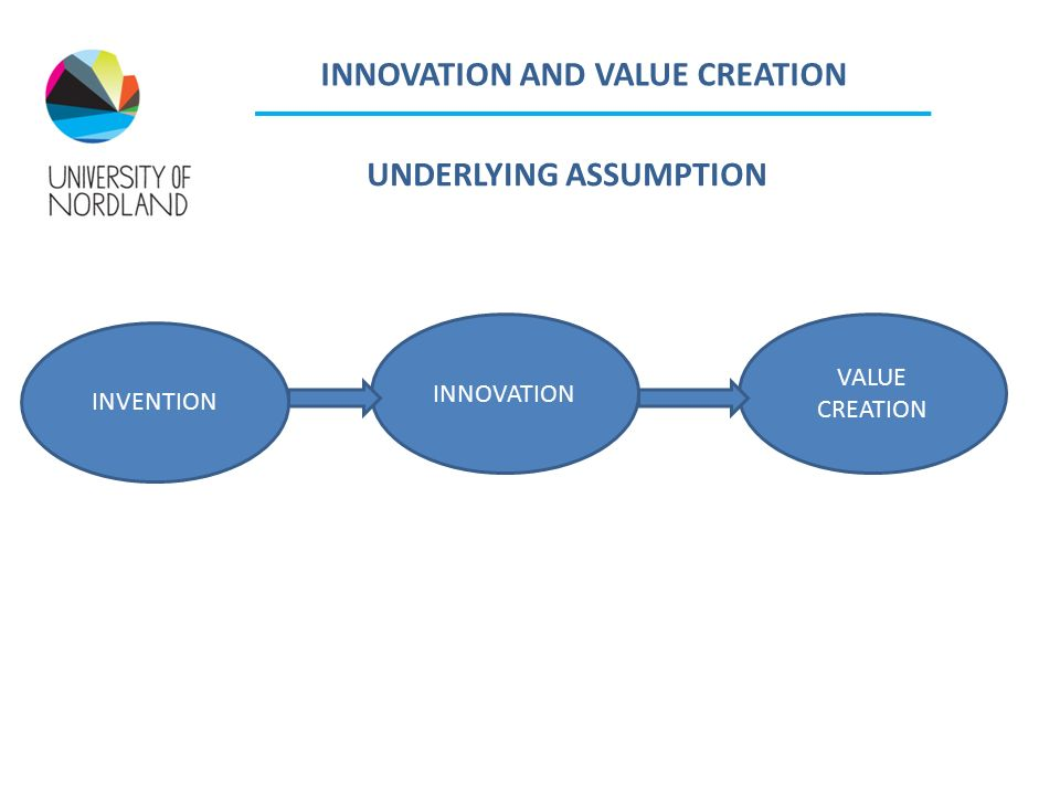 INNOVATION AND VALUE CREATION INNOVATION VALUE CREATION INVENTION UNDERLYING ASSUMPTION