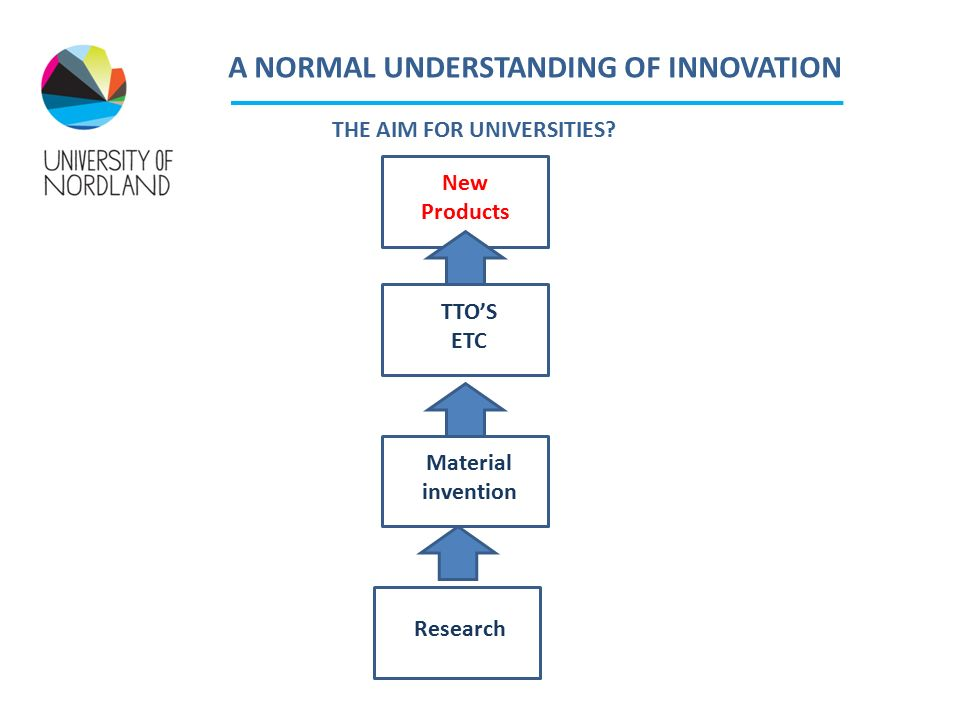 THE PROBLEM THE WRONG ASSUMPTIONS – THE RIGHT ONES ARE: Innovations are more than products It is also more than services, processes and organizational forms Innovation processes are not linear but systemic None- technological universities can play a significant role in promoting innovation and value creation