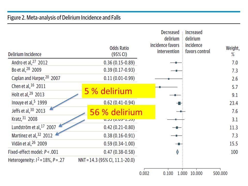 5 % delirium 56 % delirium