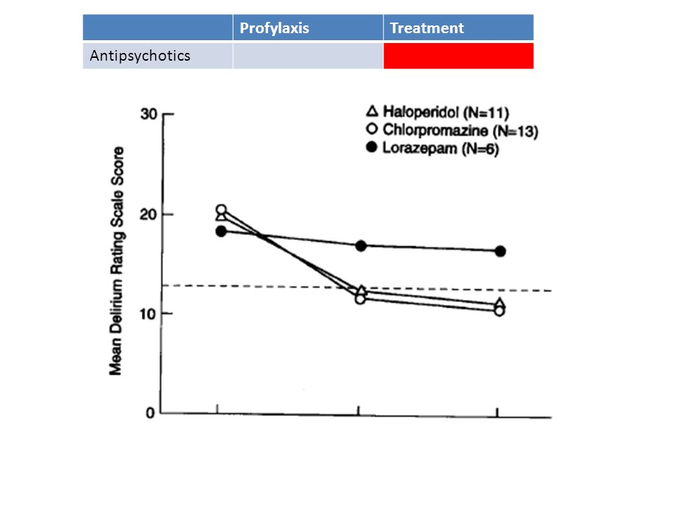 ProfylaxisTreatment Antipsychotics