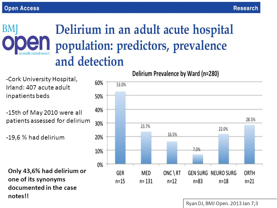 -Cork University Hospital, Irland: 407 acute adult inpatients beds -15th of May 2010 were all patients assessed for delirium -19,6 % had delirium Only
