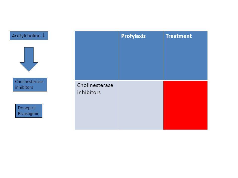 Acetylcholine  Cholinesterase- inhibitors Donepizil Rivastigmin ProfylaxisTreatment Cholinesterase inhibitors
