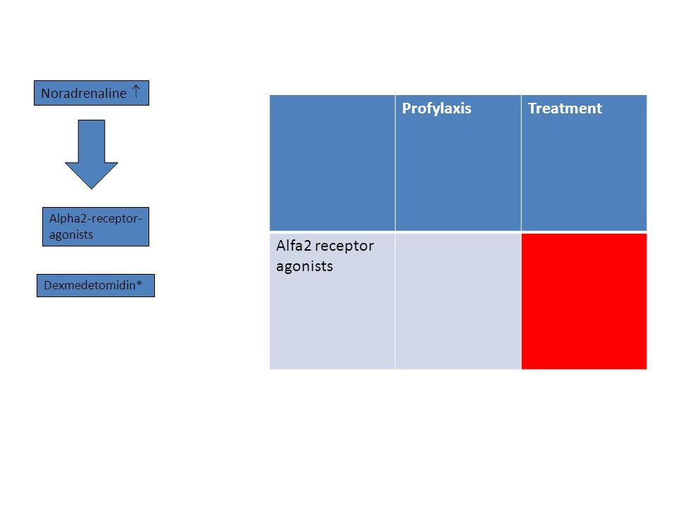 Noradrenaline  Alpha2-receptor- agonists Dexmedetomidin* ProfylaxisTreatment Alfa2 receptor agonists