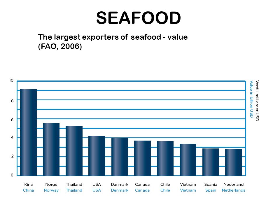 SEAFOOD The largest exporters of seafood - value (FAO, 2006)