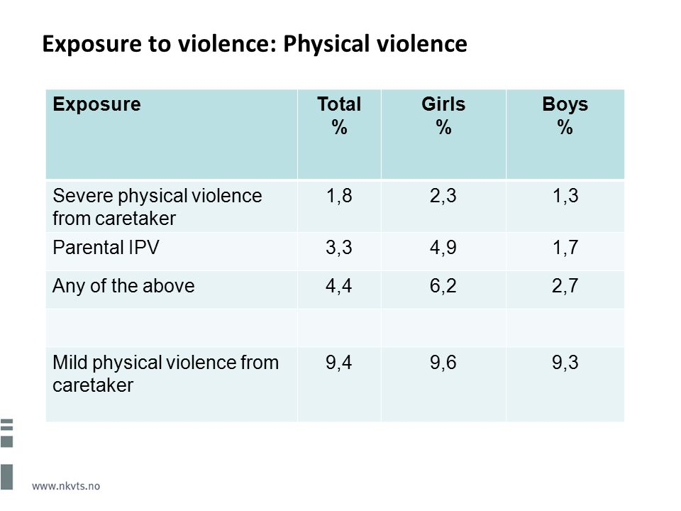 Exposure to violence: Physical violence ExposureTotal % Girls % Boys % Severe physical violence from caretaker 1,82,31,3 Parental IPV3,34,91,7 Any of the above4,46,22,7 Mild physical violence from caretaker 9,49,69,3