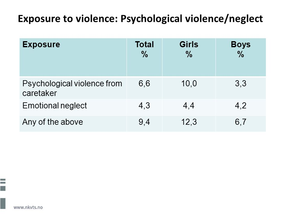 Exposure to violence: Psychological violence/neglect ExposureTotal % Girls % Boys % Psychological violence from caretaker 6,610,03,3 Emotional neglect4,34,44,2 Any of the above9,412,36,7