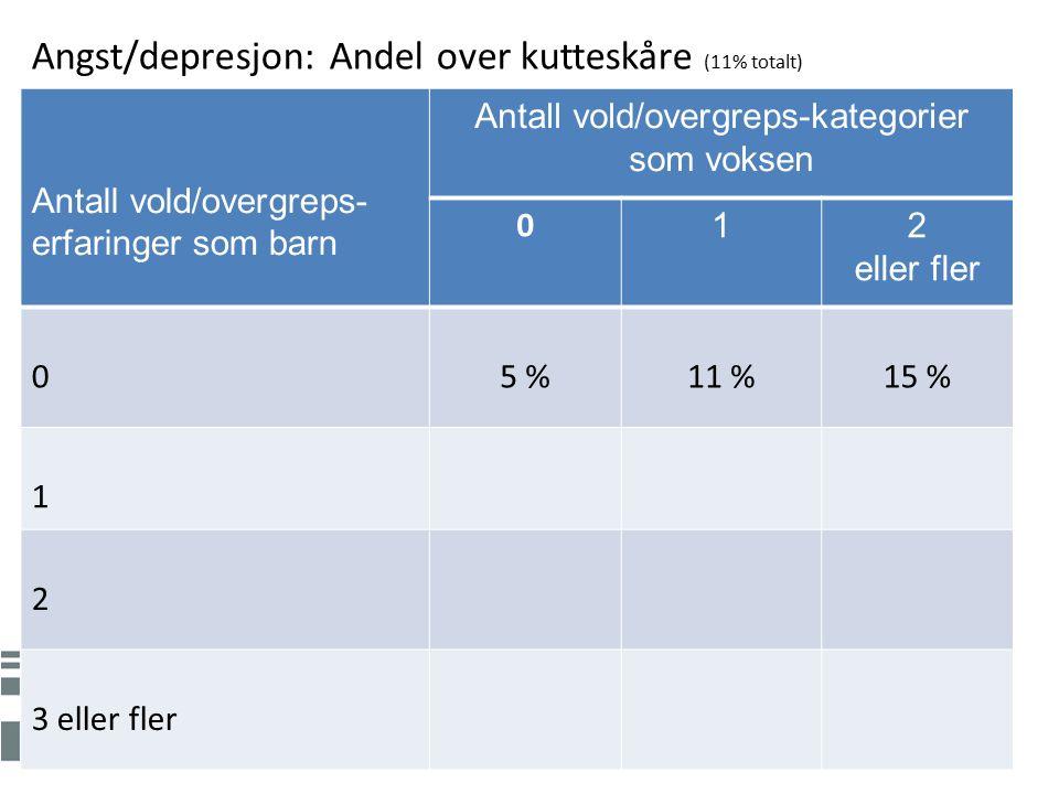 Antall vold/overgreps- erfaringer som barn Antall vold/overgreps-kategorier som voksen 0 12 eller fler 05 %11 %15 % 1 2 3 eller fler Angst/depresjon: Andel over kutteskåre (11% totalt)