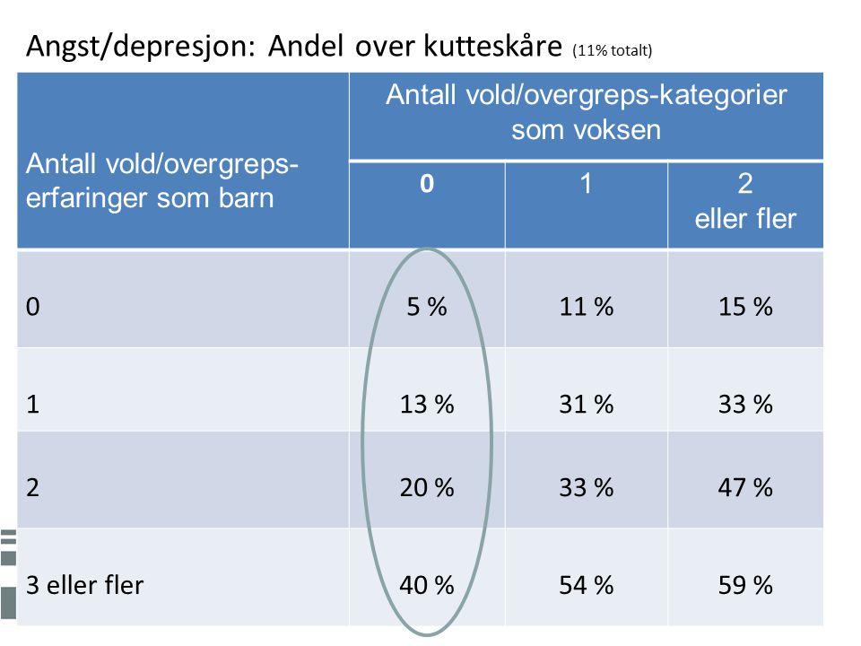 Antall vold/overgreps- erfaringer som barn Antall vold/overgreps-kategorier som voksen 0 12 eller fler 05 %11 %15 % 113 %31 %33 % 220 %33 %47 % 3 eller fler40 %54 %59 % Angst/depresjon: Andel over kutteskåre (11% totalt)