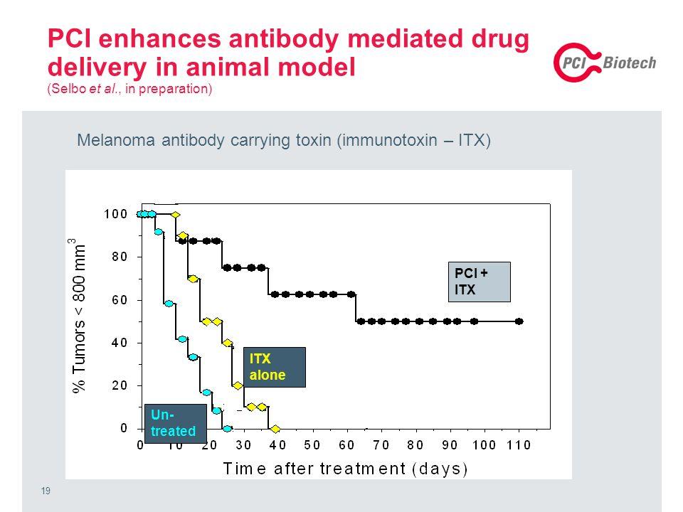 19 PCI enhances antibody mediated drug delivery in animal model (Selbo et al., in preparation) PCI + ITX ITX alone Un- treated PCI + ITX Melanoma anti