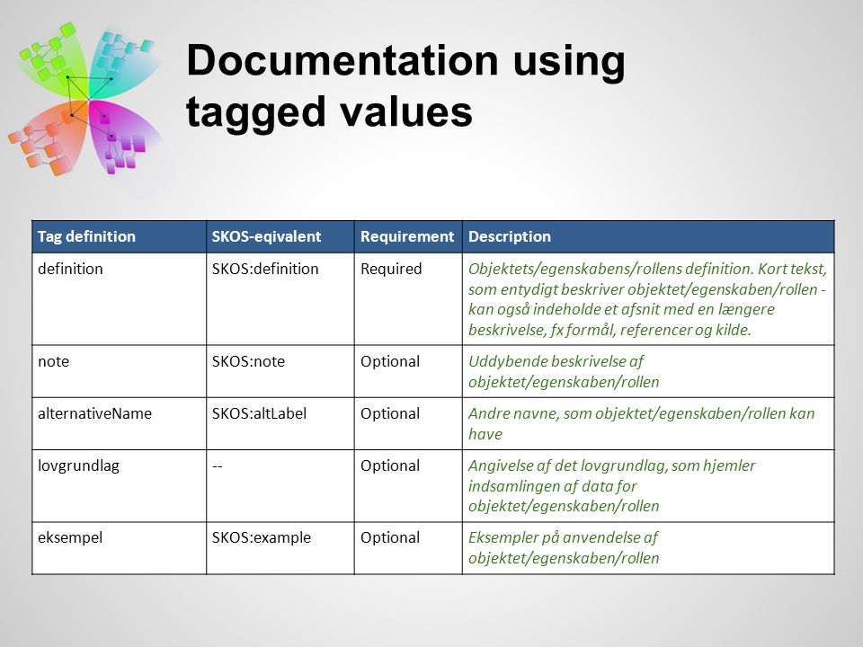 Documentation using tagged values Tag definitionSKOS-eqivalentRequirementDescription definitionSKOS:definitionRequiredObjektets/egenskabens/rollens definition.